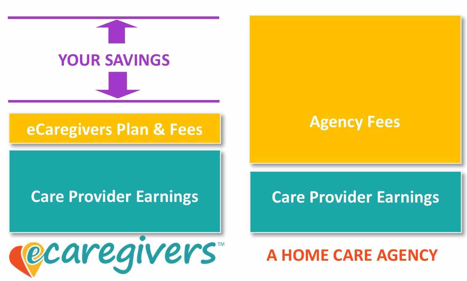 your savings with eCaregivers